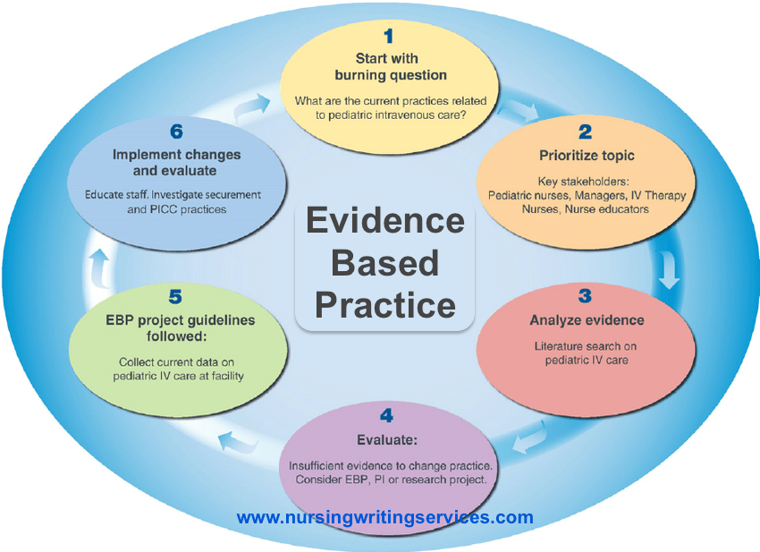 buy evidence based practice ebp nursing writing services any  what is evidence based practice project in nursing